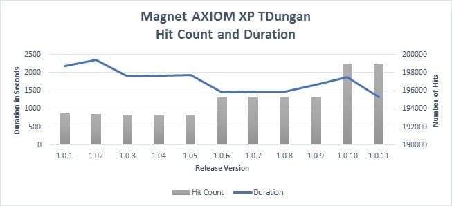 Magnet AXIOM vs Magenet IEF