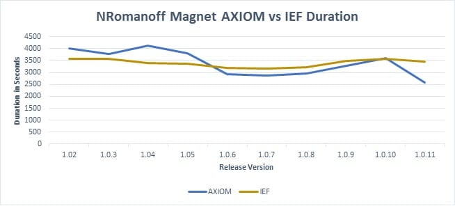 Magnet AXIOM vs Magenet IEF