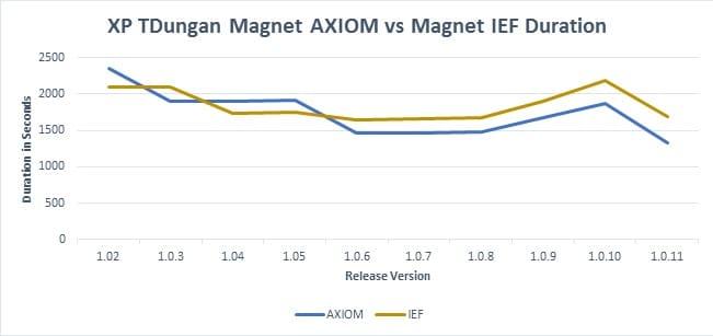 Magnet AXIOM vs Magnet IEF