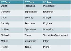 Job Title Chart