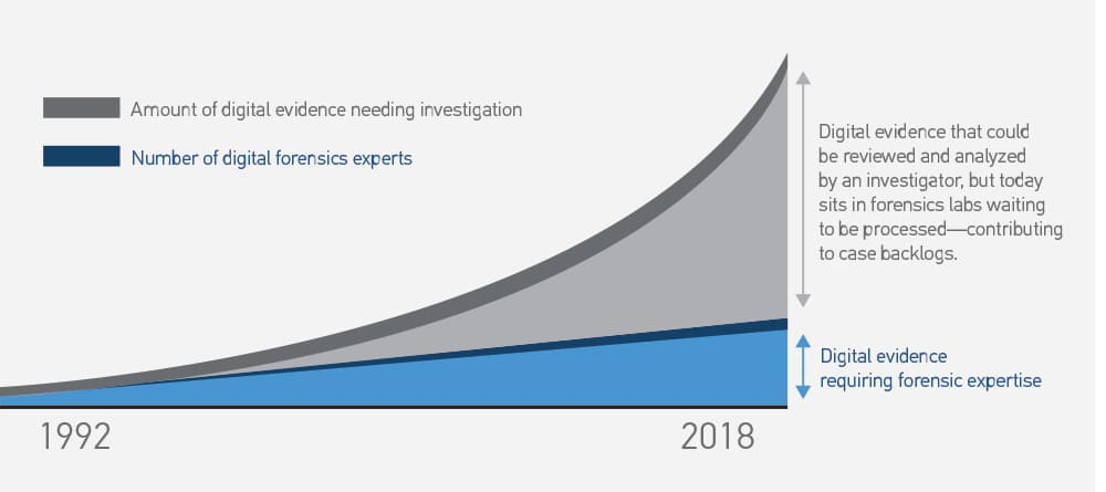 Evidence and Examiner comparison