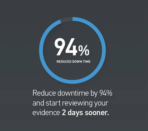 94% reduction in downtime.