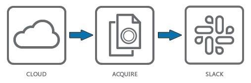 Acquisition process for Slack