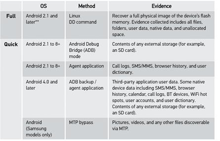 Supported acquisition methods for Android devices.