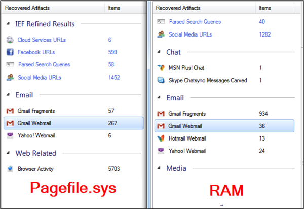 RAM related to Incognito