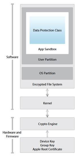 File System Encryption